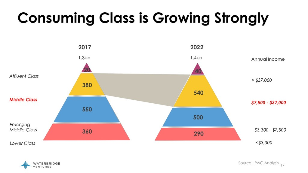 17 Consuming Class is Growing Strongly Affluent...