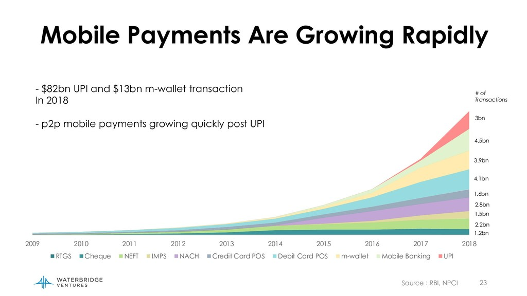 23 Mobile Payments Are Growing Rapidly 2009 201...