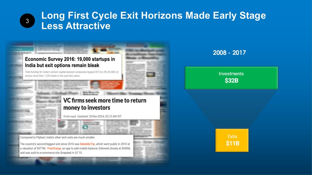 27 Long First Cycle Exit Horizons Made Early St...