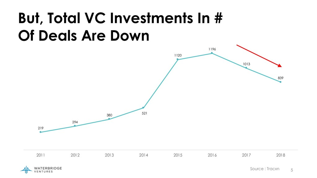 5 Source : Tracxn But, Total VC Investments In ...