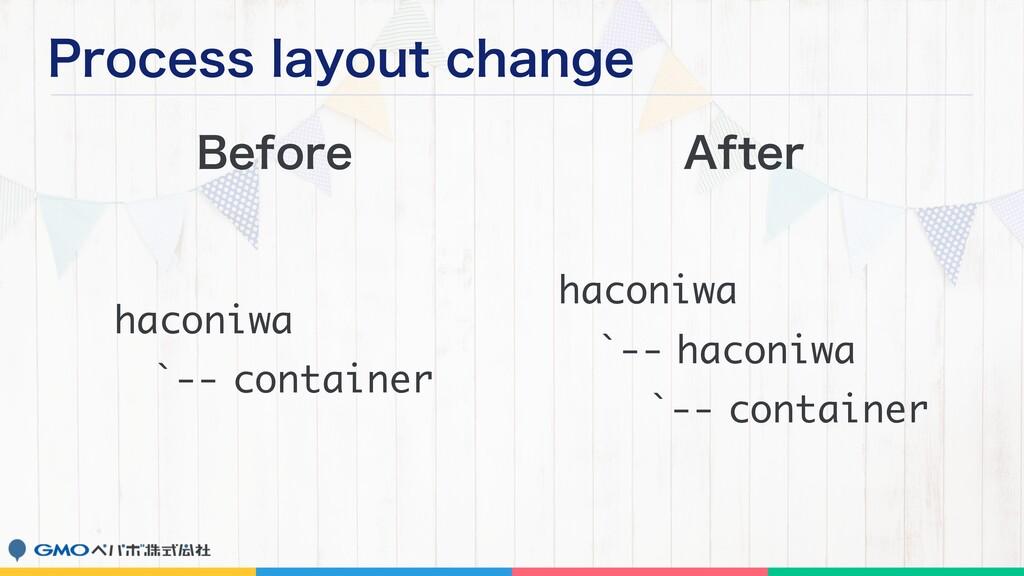 1SPDFTTMBZPVUDIBOHF haconiwa `-- container ha...