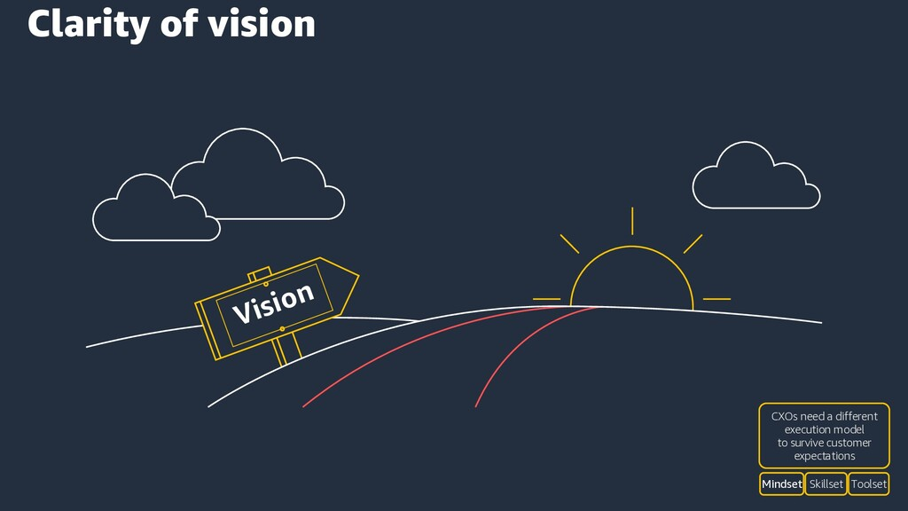 Vision Clarity of vision Skillset Toolset Minds...