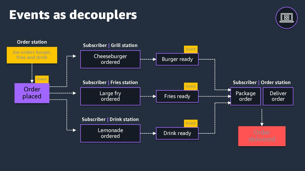 Events as decouplers Order station Order delive...