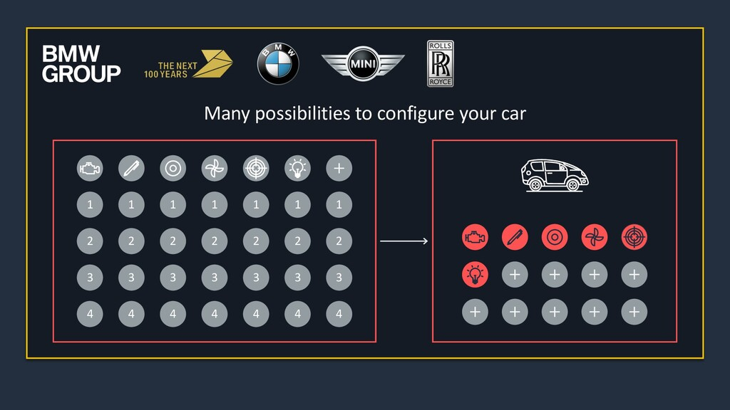 Many possibilities to configure your car 1 2 3 ...