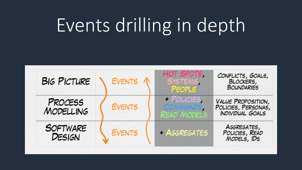 Events drilling in depth