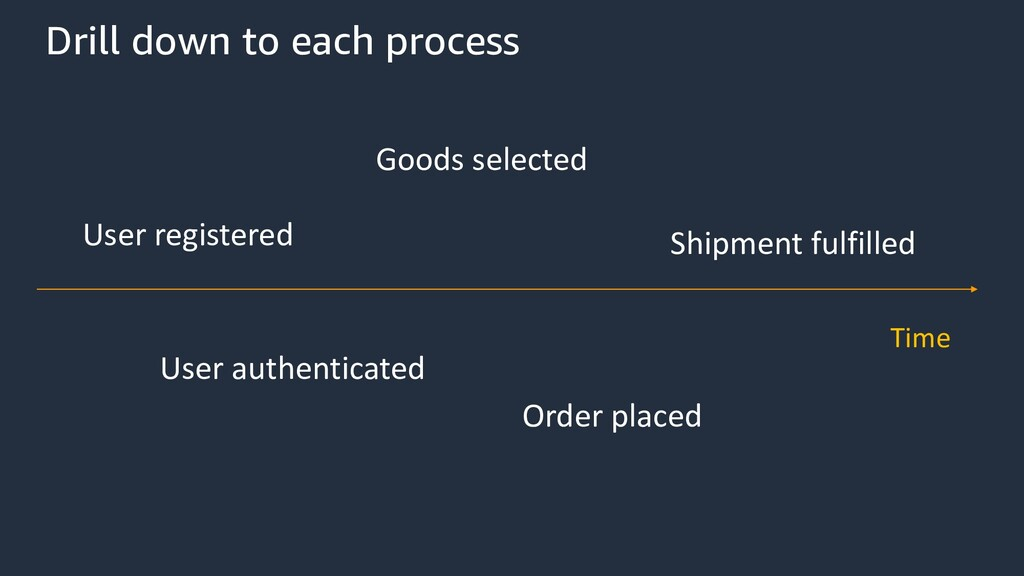 User registered User authenticated Shipment ful...