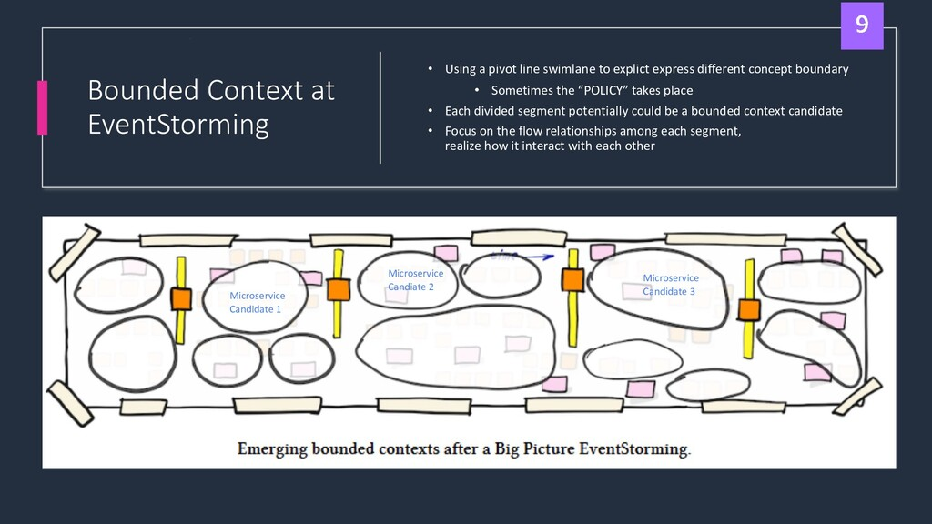 Bounded Context at EventStorming • Using a pivo...