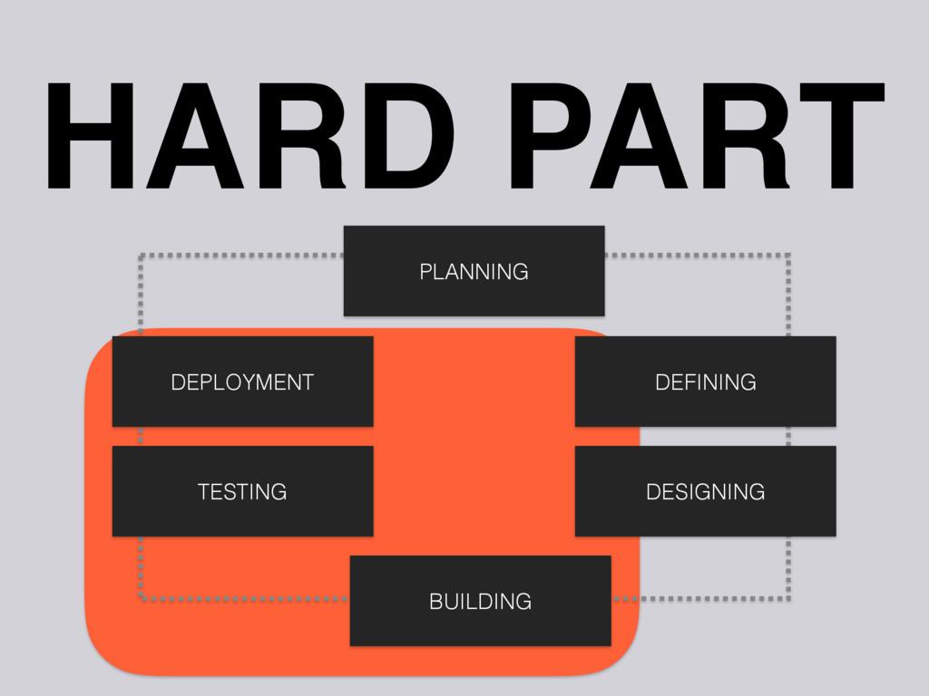 DEPLOYMENT HARD PART TESTING BUILDING DESIGNING...