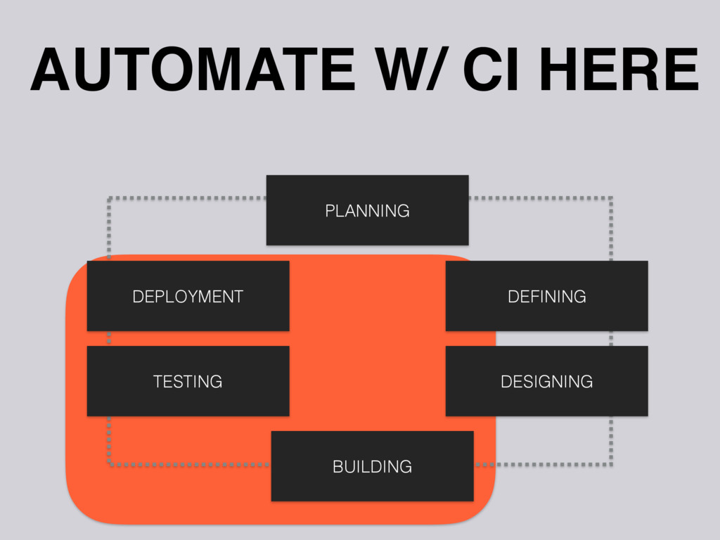 DEPLOYMENT AUTOMATE W/ CI HERE TESTING BUILDING...