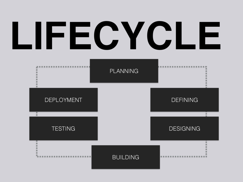 DEPLOYMENT LIFECYCLE TESTING BUILDING DESIGNING...
