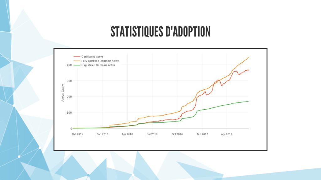 STATISTIQUES D'ADOPTION