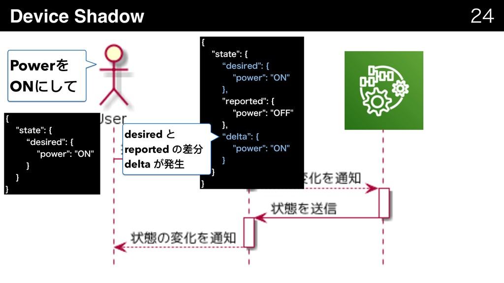 Device Shadow   \ TUBUF\ l...