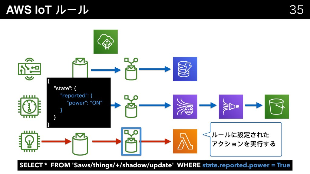 AWS IoT ルール   \ TUBUF\ SF...