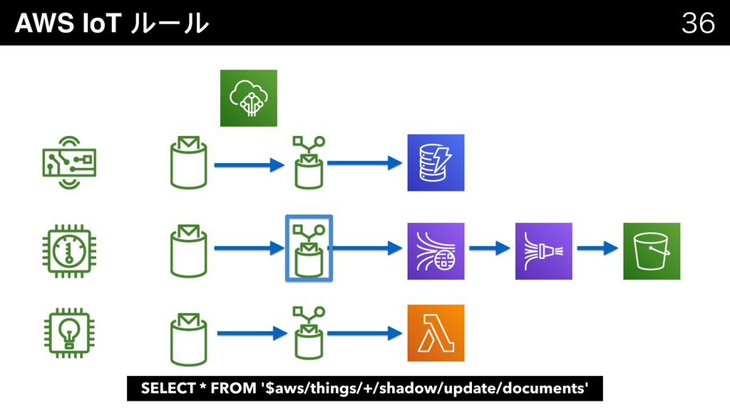 AWS IoT ルール   SELECT * FROM '$aws/things/+/s...