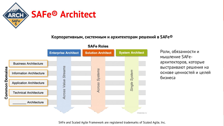 SAFe® Architect Корпоративным, системным и архи...