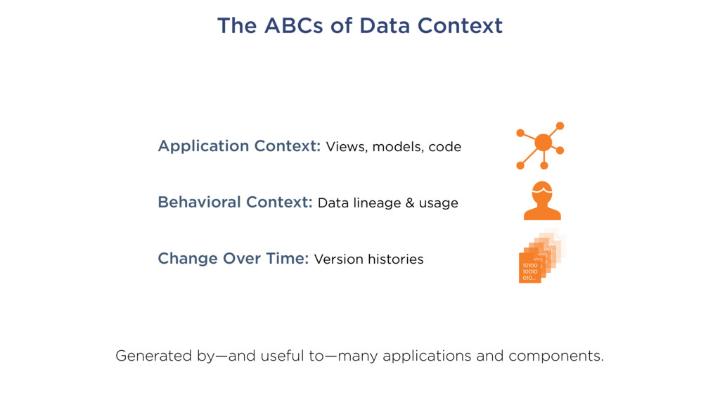 The ABCs of Data Context Application Context: V...