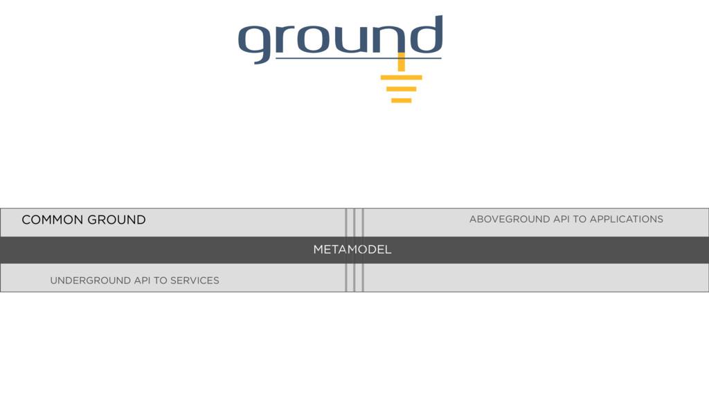 ABOVEGROUND API TO APPLICATIONS UNDERGROUND API...
