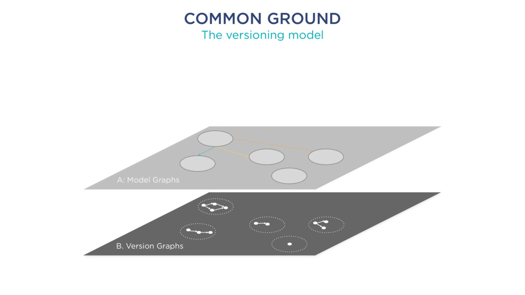 COMMON GROUND The versioning model B. Version G...