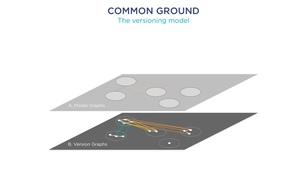 COMMON GROUND The versioning model A. Model Gra...
