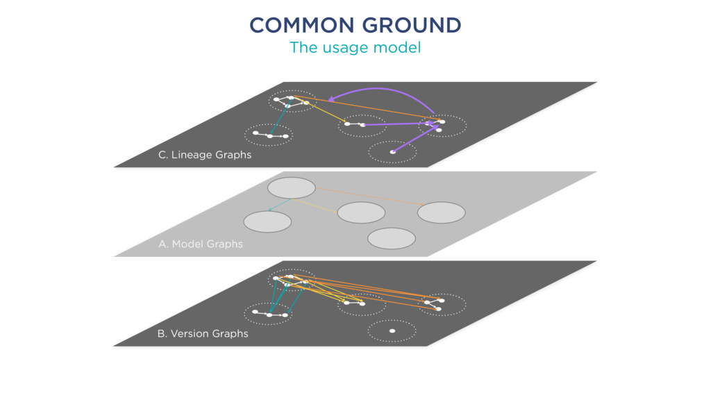 COMMON GROUND The usage model C. Lineage Graphs...