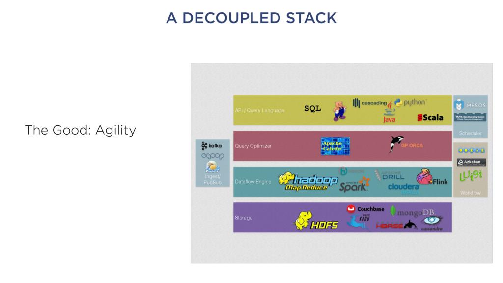 A DECOUPLED STACK Ingest/ PubSub Workflow Schedu...