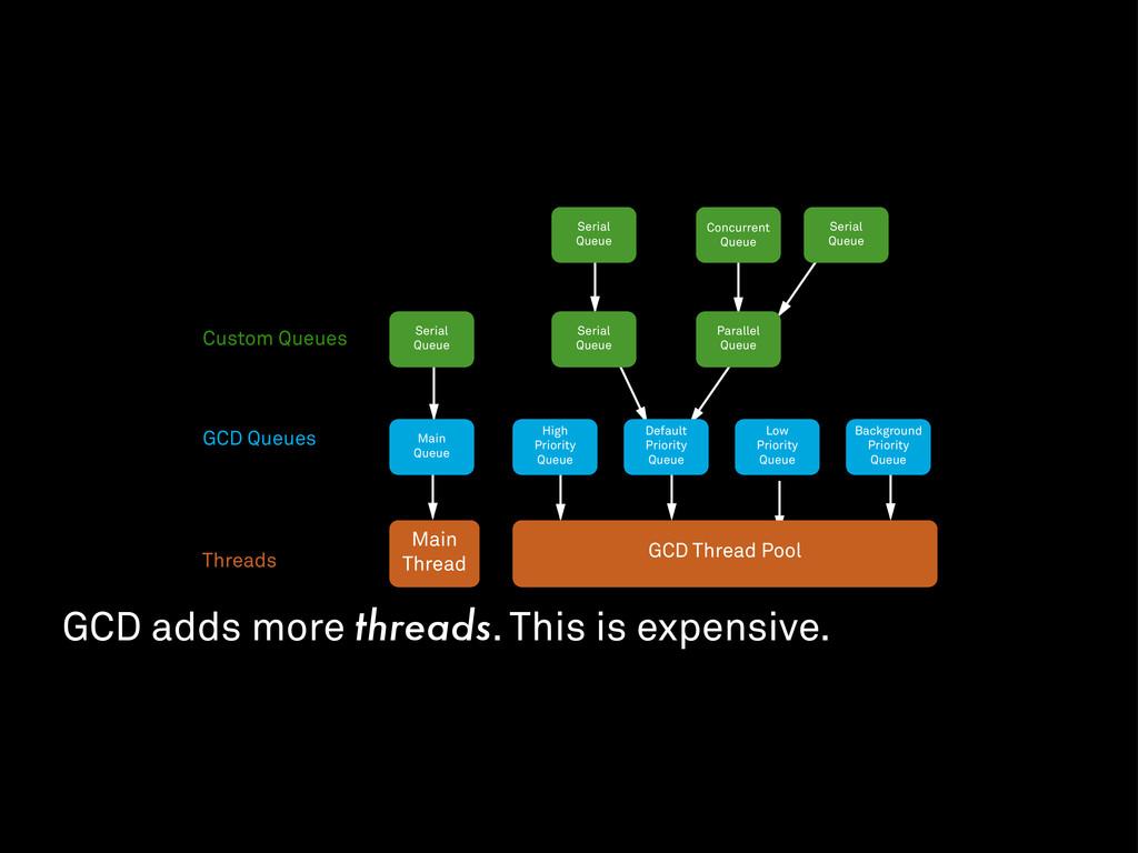 GCD Thread Pool Main Thread High Priority Queue...