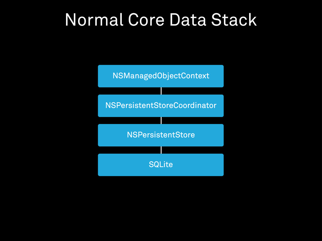 Normal Core Data Stack
