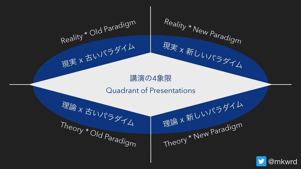 @mkwrd ݱ࣮Yݹ͍ύϥμΠϜ Reality * Old Paradigm ཧY...