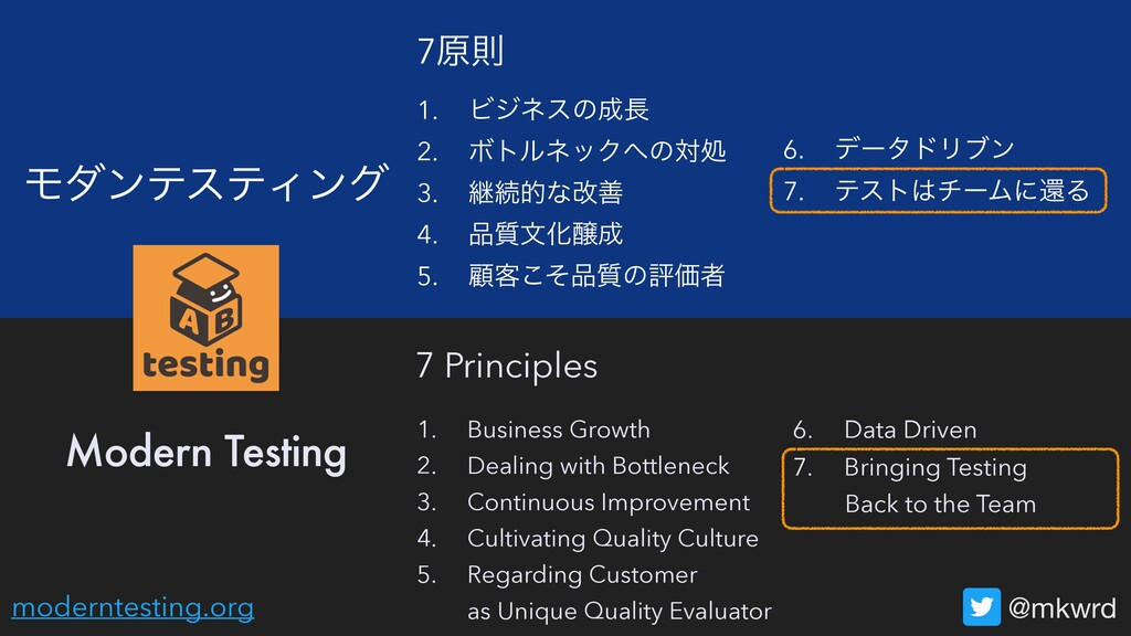 6. σʔλυϦϒϯ ϞμϯςεςΟϯά @mkwrd Modern Testing 7 Pr...