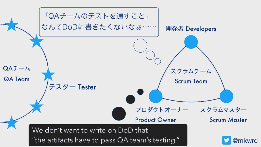 ςελʔ QAνʔϜ QA Team @mkwrd ։ൃऀ Developers εΫϥϜϚε...
