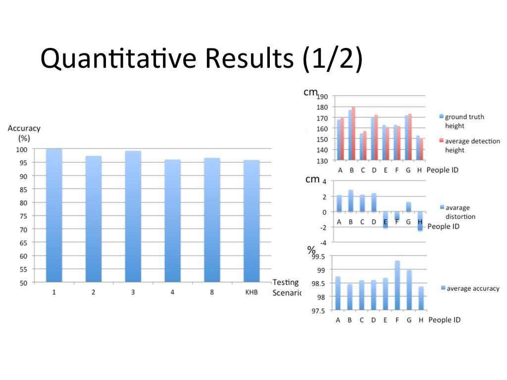 Quan,ta,ve Results (1/2)
