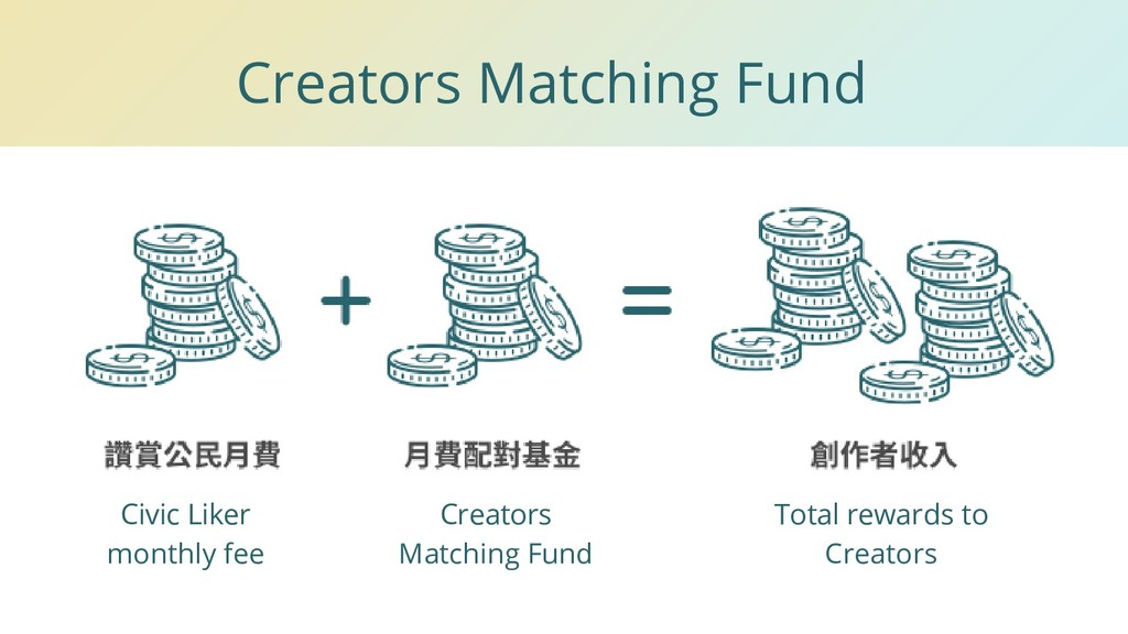 Creators Matching Fund Civic Liker monthly fee ...