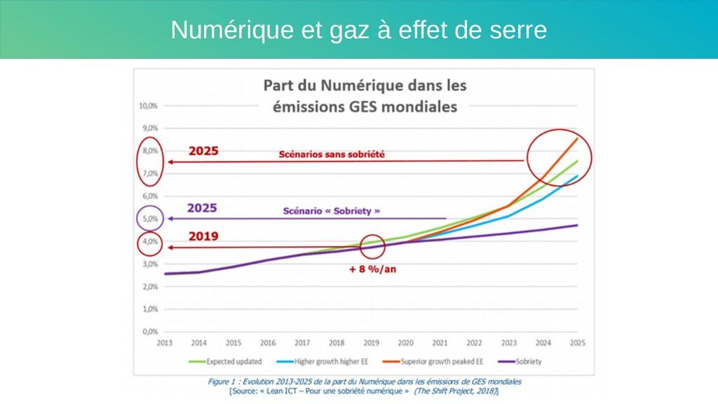Numérique et gaz à effet de serre