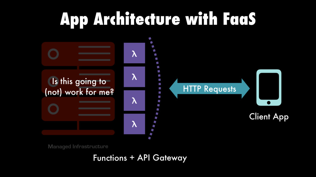 λ HTTP Requests Client App App Architecture wit...