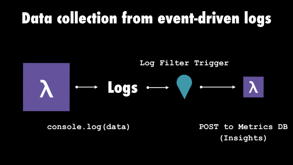 Data collection from event-driven logs λ consol...