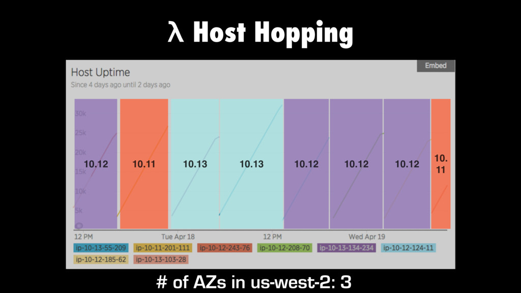 λ Host Hopping 10.13 10.12 10.11 10.13 10.12 10...