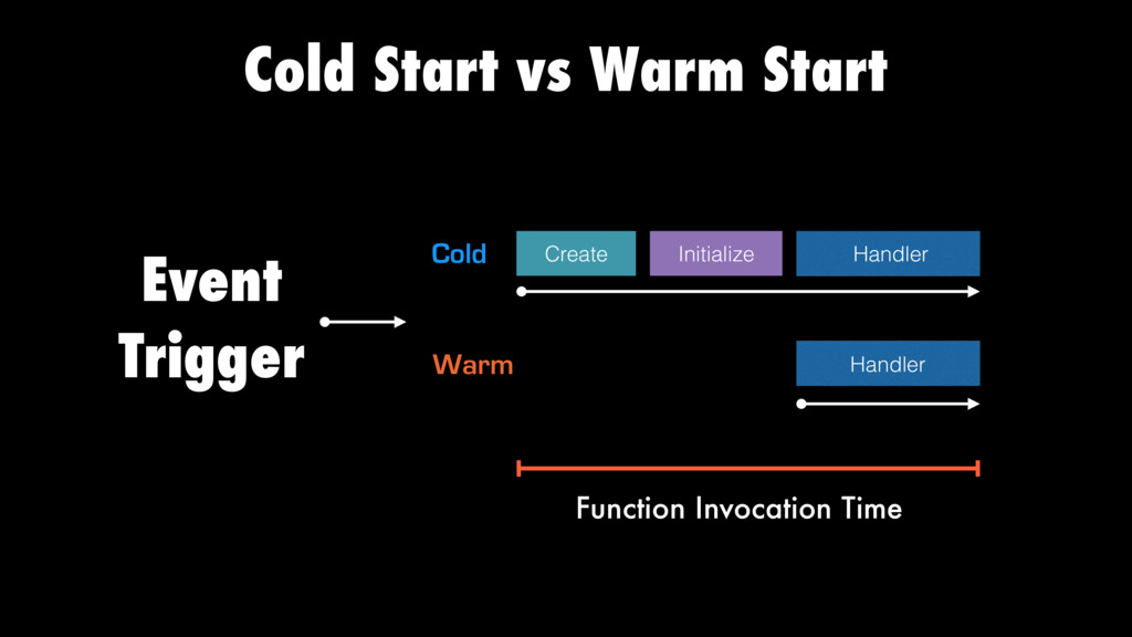 Cold Start vs Warm Start Event Trigger Handler ...