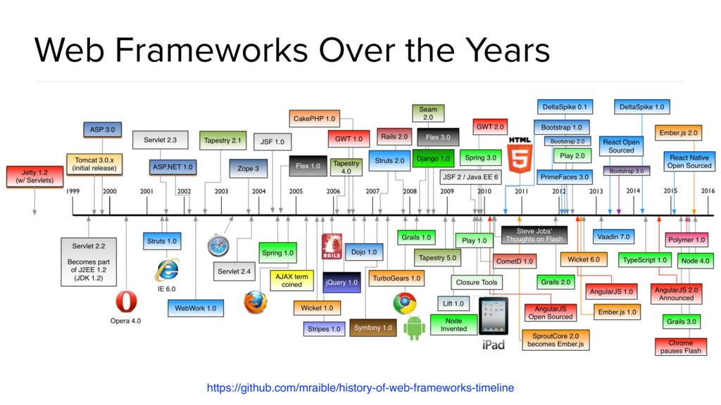 Web Frameworks Over the Years https://github.co...