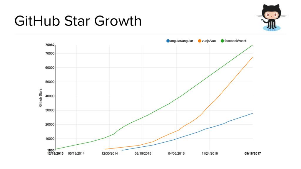 @spring_io #springio17 GitHub Star Growth