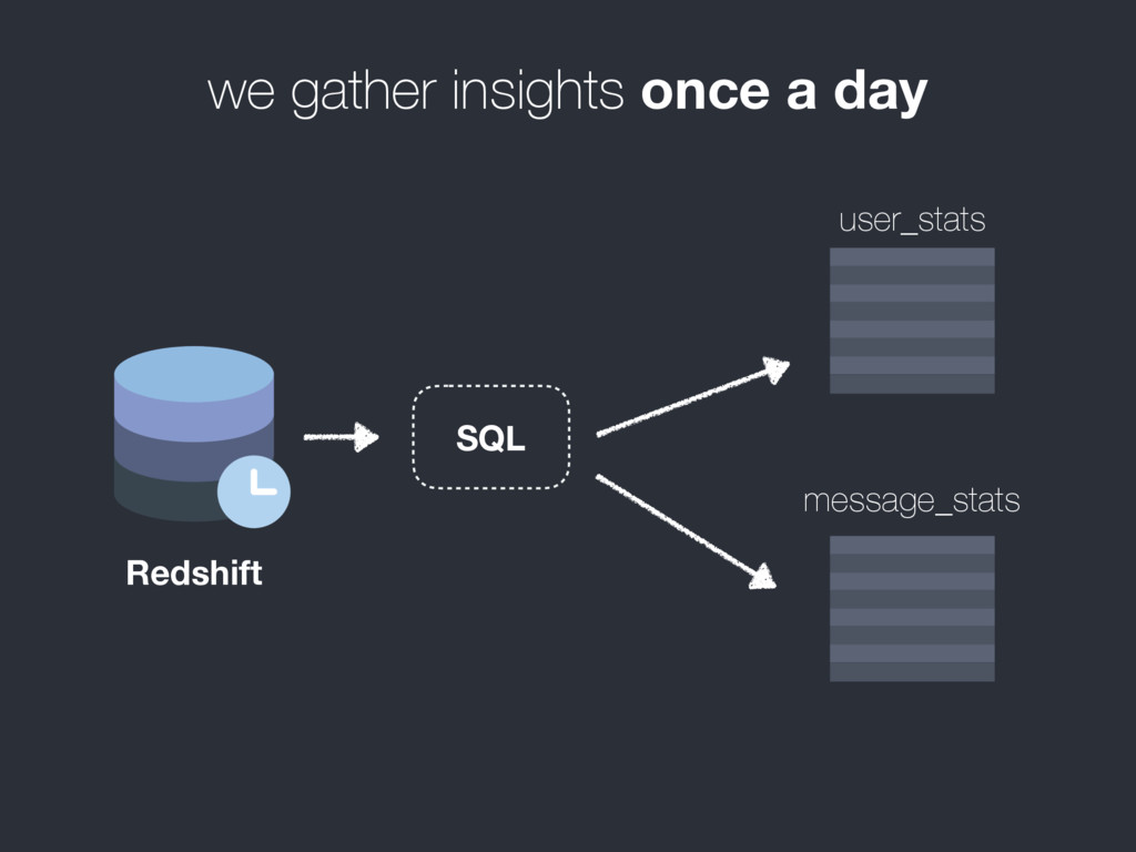 we gather insights once a day Redshift user_sta...