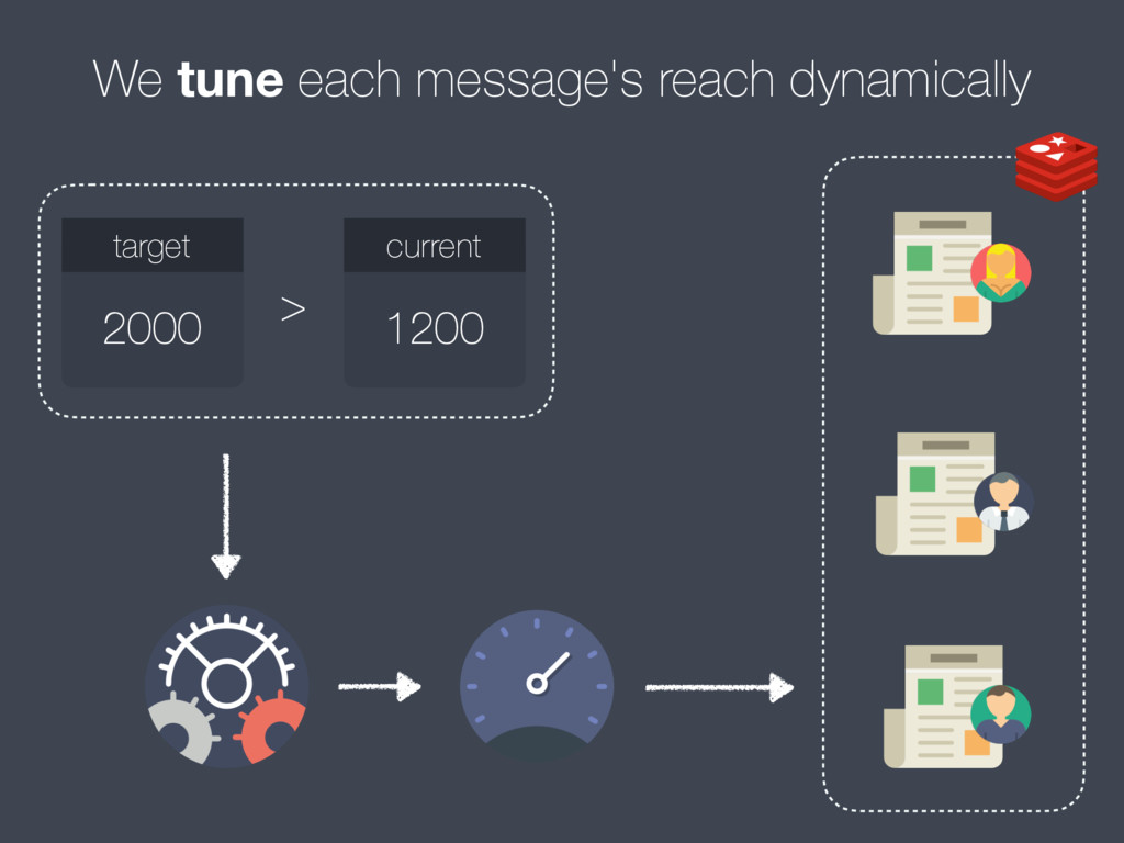 We tune each message's reach dynamically 2000 t...
