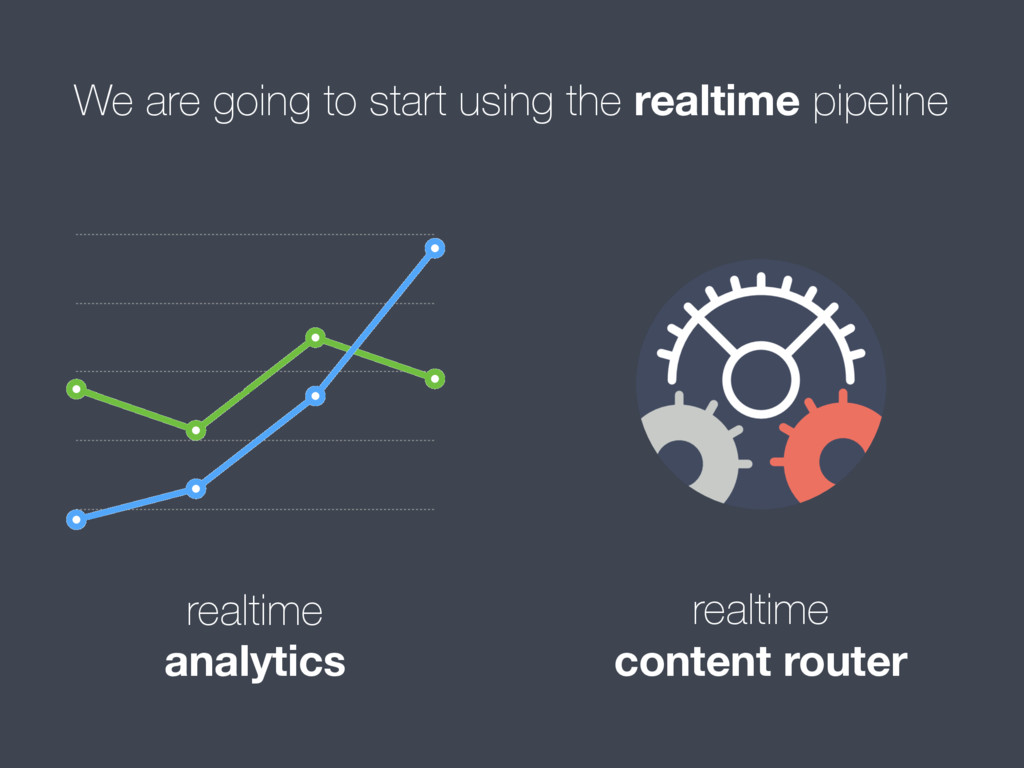 We are going to start using the realtime pipeli...