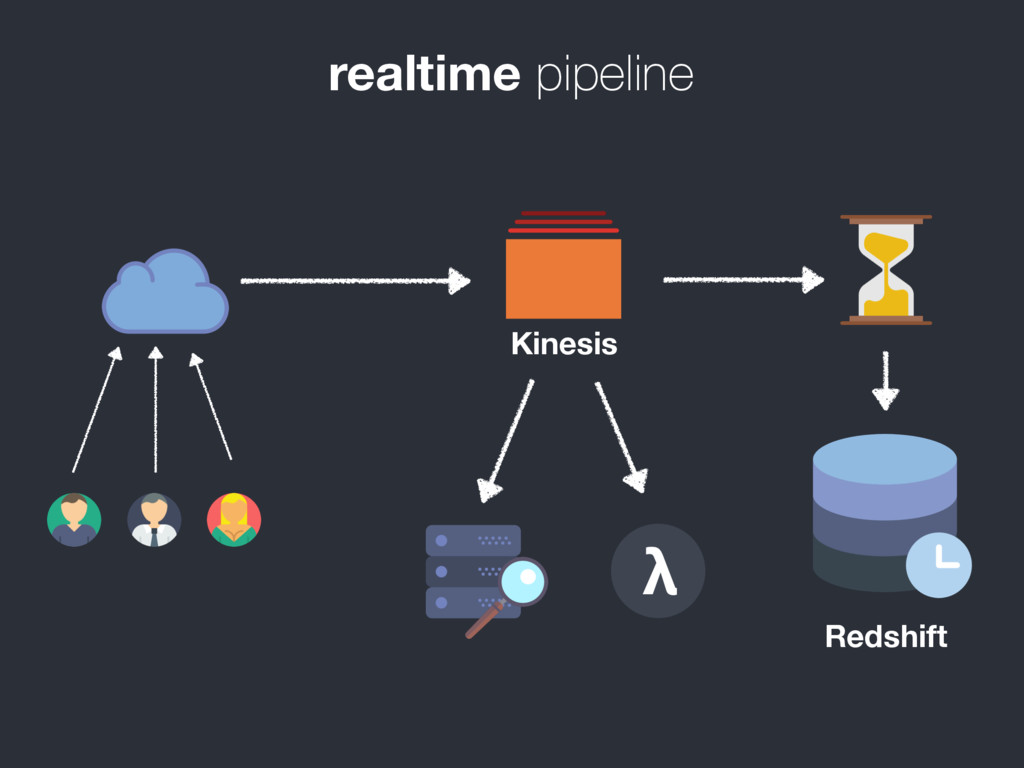 realtime pipeline Redshift Kinesis λ
