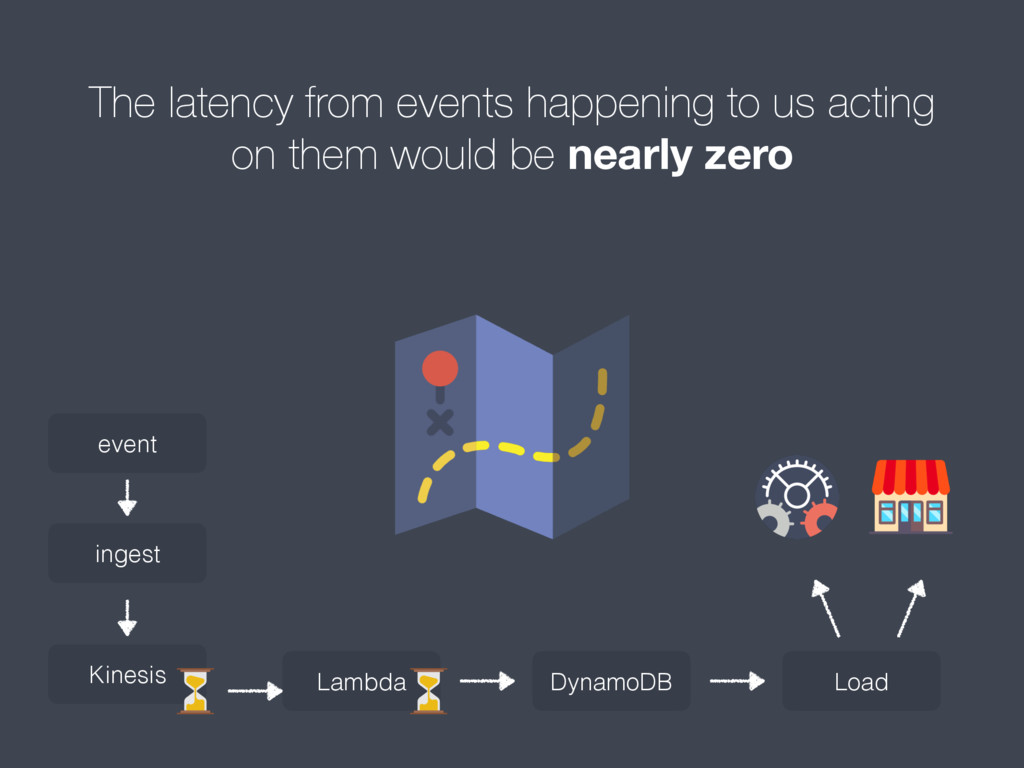 The latency from events happening to us acting ...