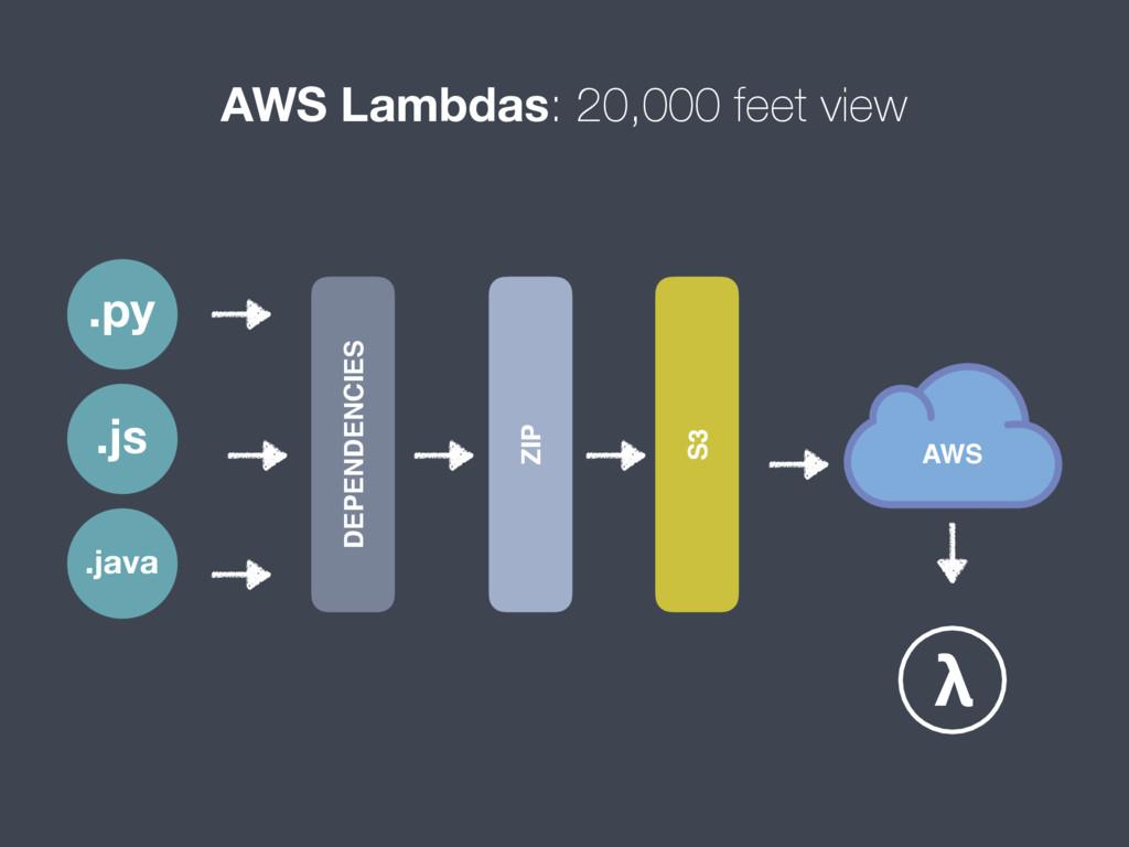 AWS Lambdas: 20,000 feet view .py .js .java DEP...