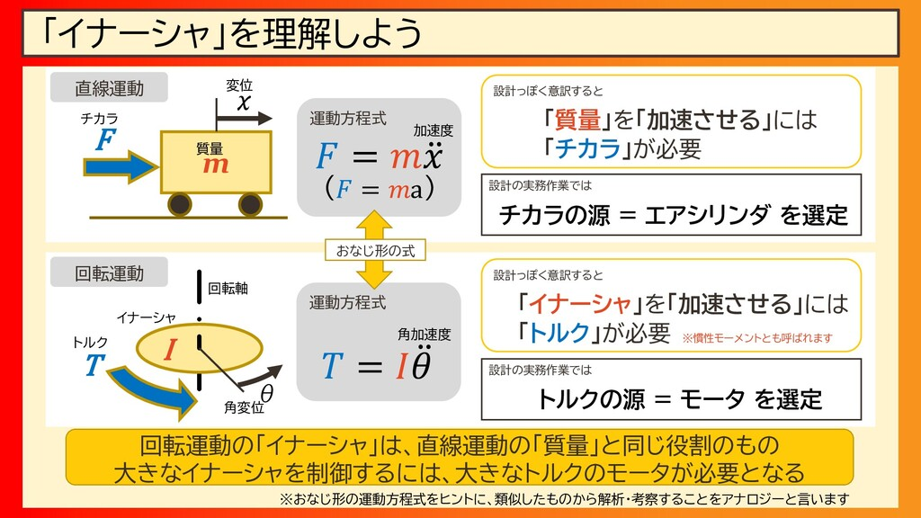 運動方程式 運動方程式 「イナーシャ」を理解しよう m I F T x θ 𝐹 = 𝑚 ሷ 𝑥...