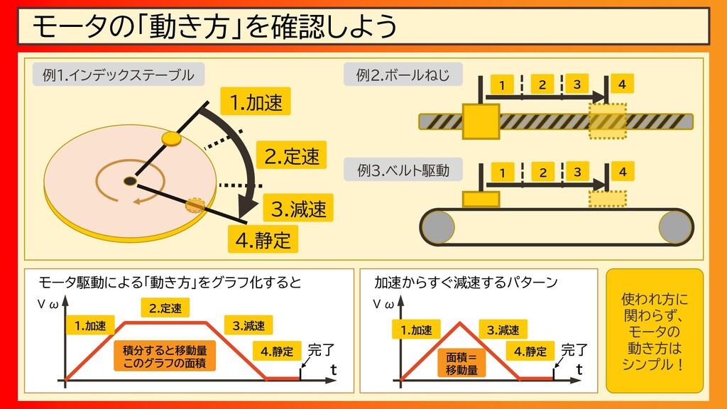 モータの「動き方」を確認しよう 1.加速 2.定速 3.減速 4.静定 1 2 3 4 1 2...