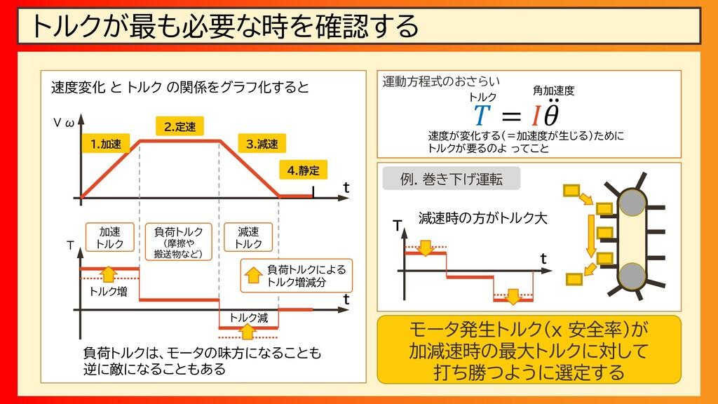 トルクが最も必要な時を確認する 1.加速 2.定速 3.減速 4.静定 V ω t 運動方程式...
