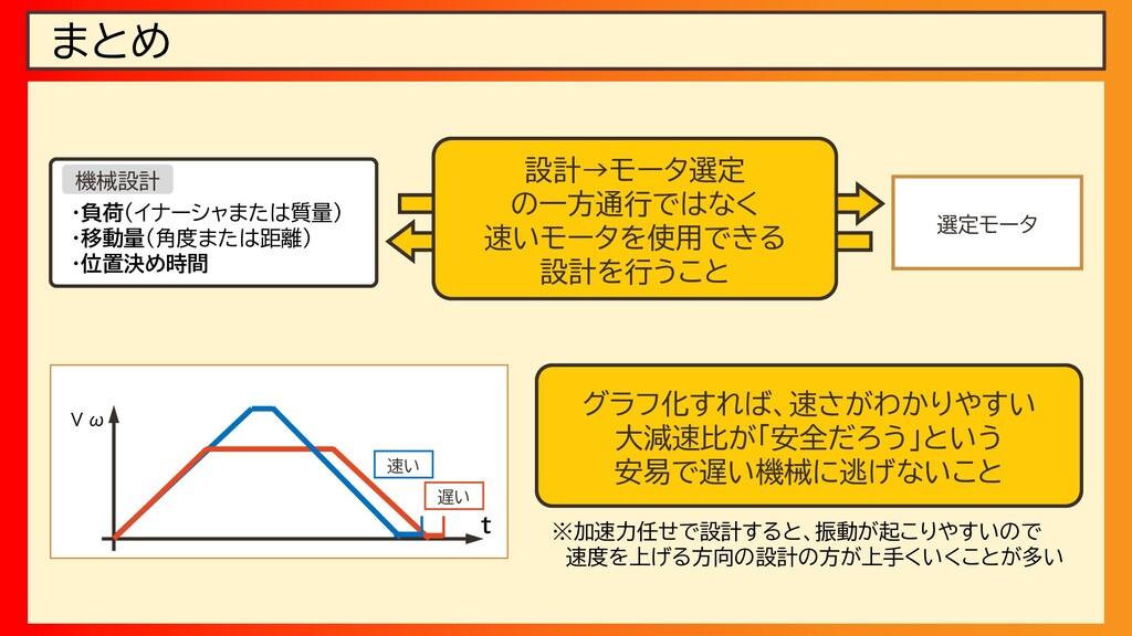 まとめ 機械設計 ・負荷(イナーシャまたは質量) ・移動量(角度または距離) ・位置決め時間 ...