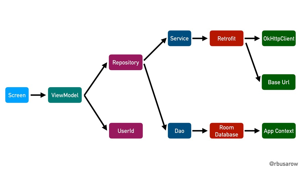 @rbusarow Screen ViewModel UserId Repository Da...